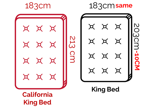 What S The Difference Between King Vs California King The Top Mattress
